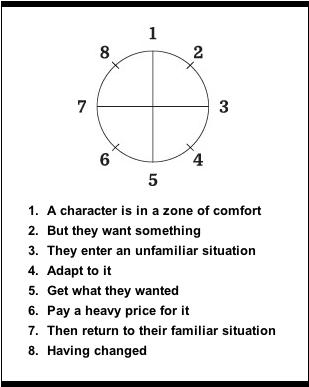 Harmon story circle